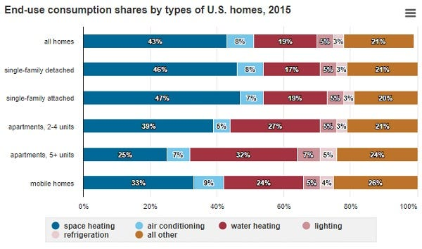 Chart of Energy Consumption in US Homes