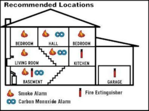 Diagram of Carbon Monoxide Alarm Placement
