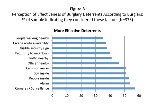 Chart of Burglary Deterrents