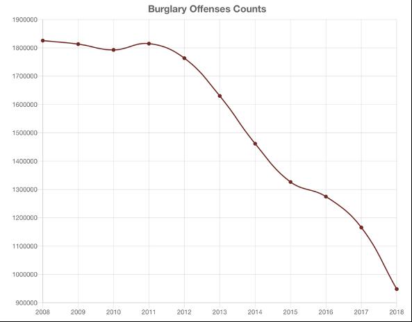 Chart of FBI Crime Statistics