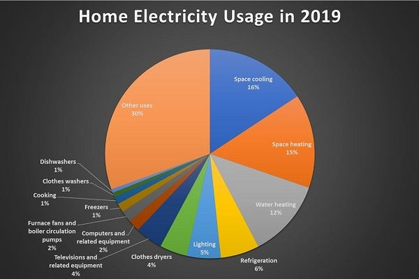 Chart of Home Electricity Usage in 2019