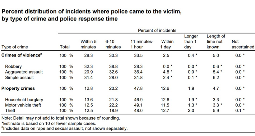 Chart of Police Response Times