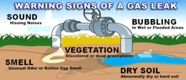 Diagram of gas leak warning signs